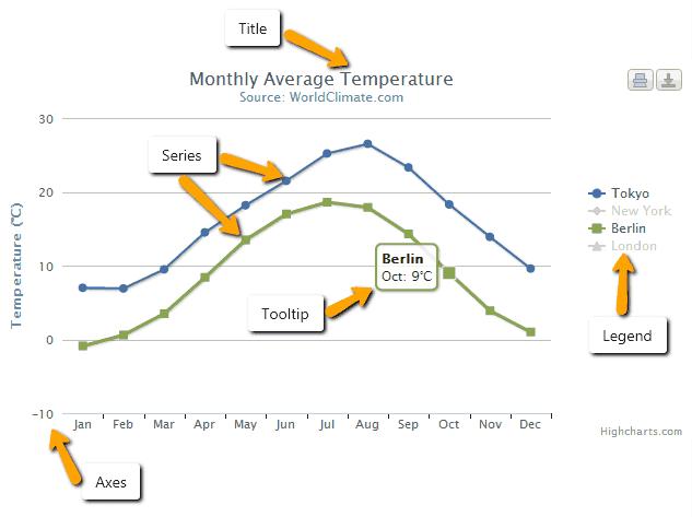 آشنایی با نمودار جی کوئری highchart